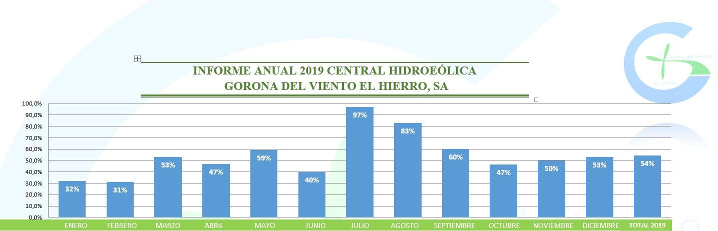 Renewables: the principal source of electricity generation on El Hierro